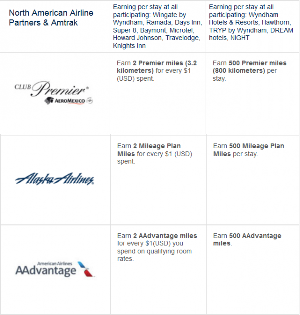 Wyndham Rewards Double Airline Miles Promo Summer 2014 Table 1