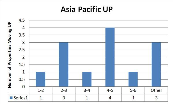 club-carlson-category-asia-pacific-up