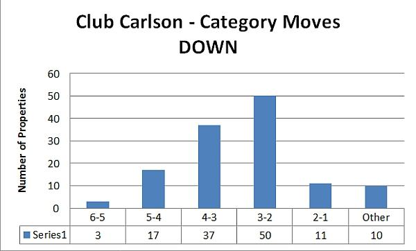 club-carlson-category-moves-down