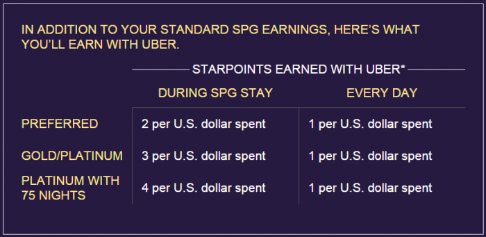 Starwood Preferred Guest Uber Partnership During Stay