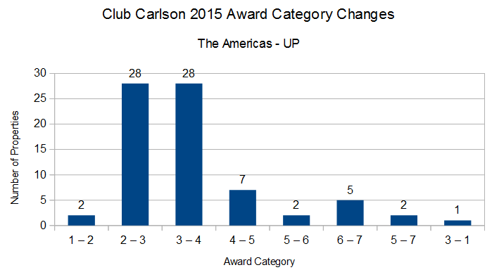 Club Carlson 2015 Award Category Changes Americas UP