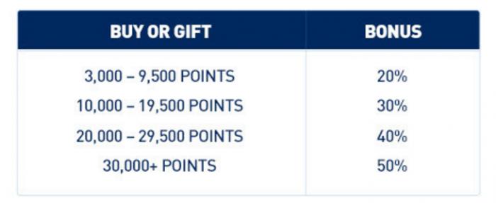 JetBlue TrueBlue Buy Points Fall 2015 Campaign Bonus Table