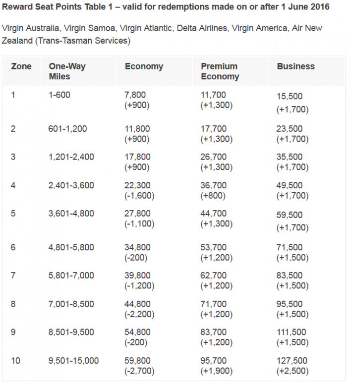 Virgin Australia Velocity Changes June 1 2016 Group 1 New