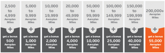 Air Canada Aeroplan Conversion Offer Table