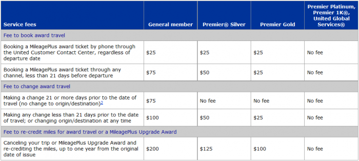 United Airlines MileagePlus Enhancements Current Fees