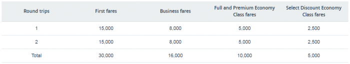American Airlines AAdvantage Asia Bonus Miles March 30 - May 31 2017 Bonus Table