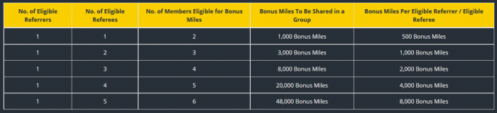 Cathay Pacific Asia Miles More Miles